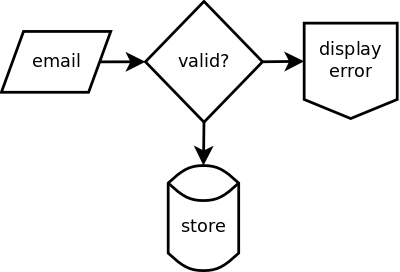 Visual logic decision on e-mail entry